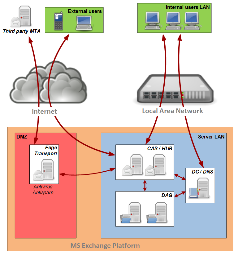 haproxy 1.6 documentation