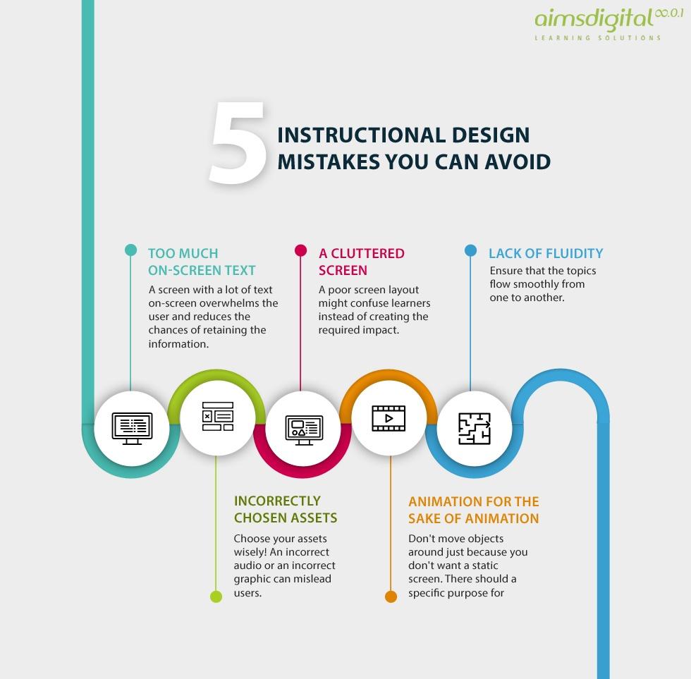 design documentation guidelines digital