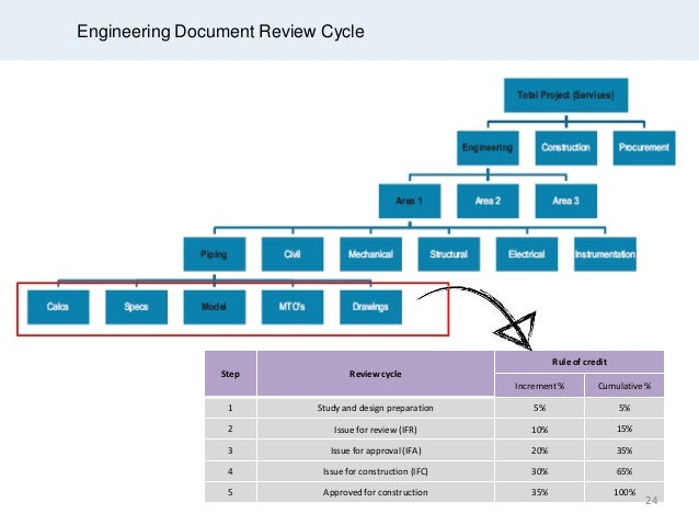document review and approval procedure