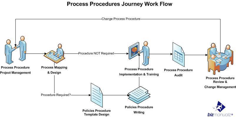 business process documentation standards