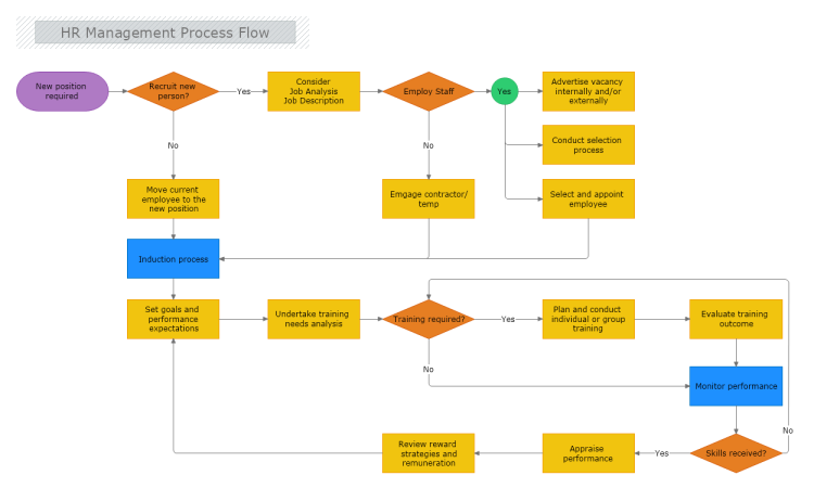 document management system process flow diagram