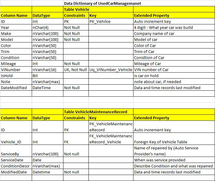 sql server data dictionary documentation