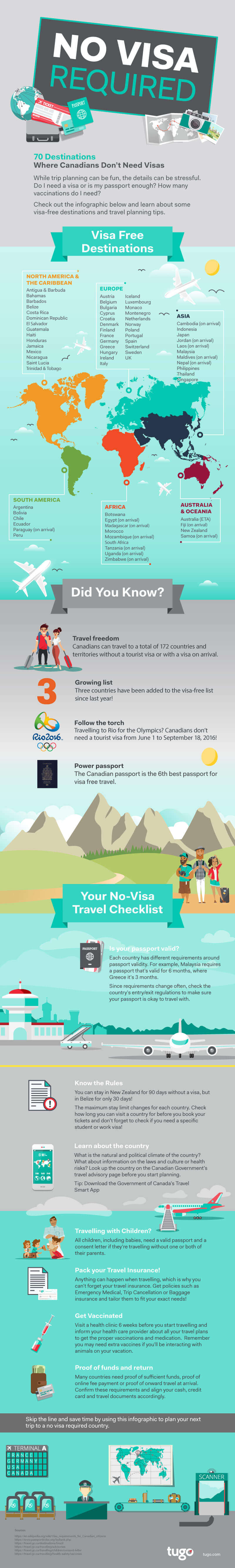 canadian travel document visa countries