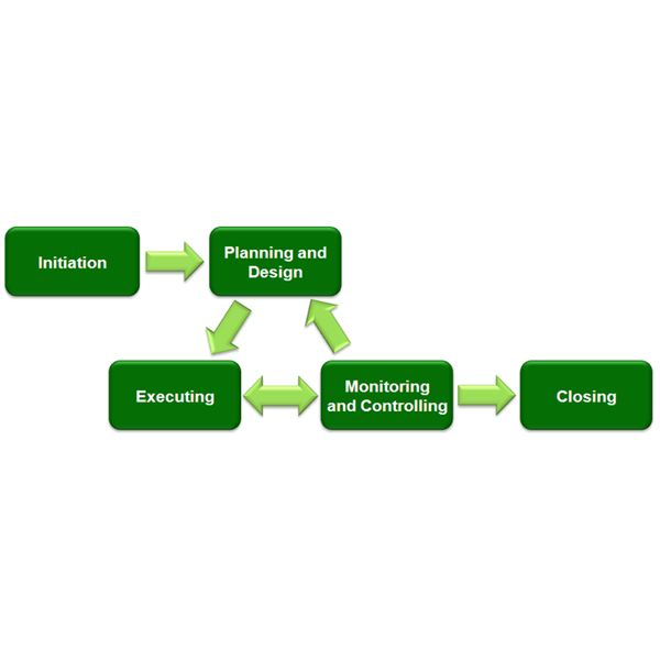 how to make the document lifecycle process