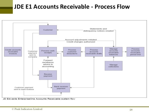 source document for accounts payable
