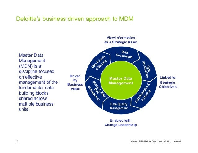 master data management strategy document