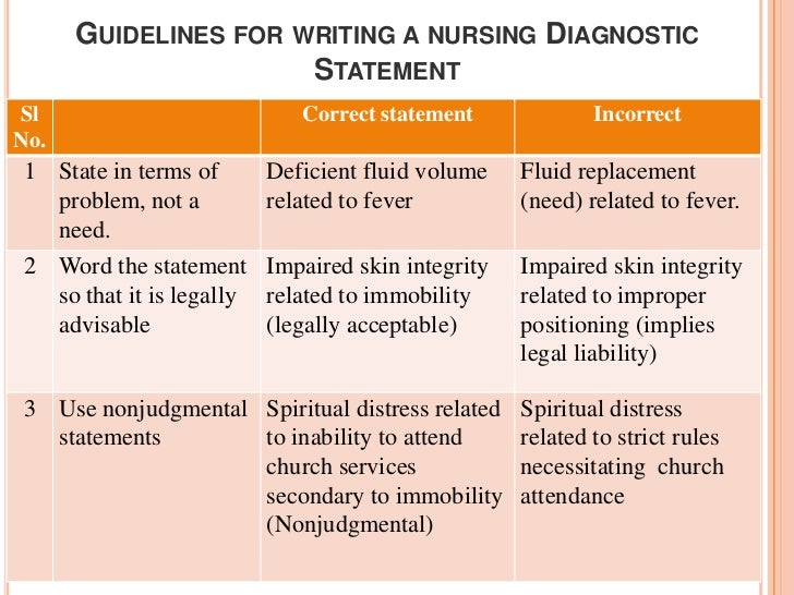 documentation not consistent with nurse visuals