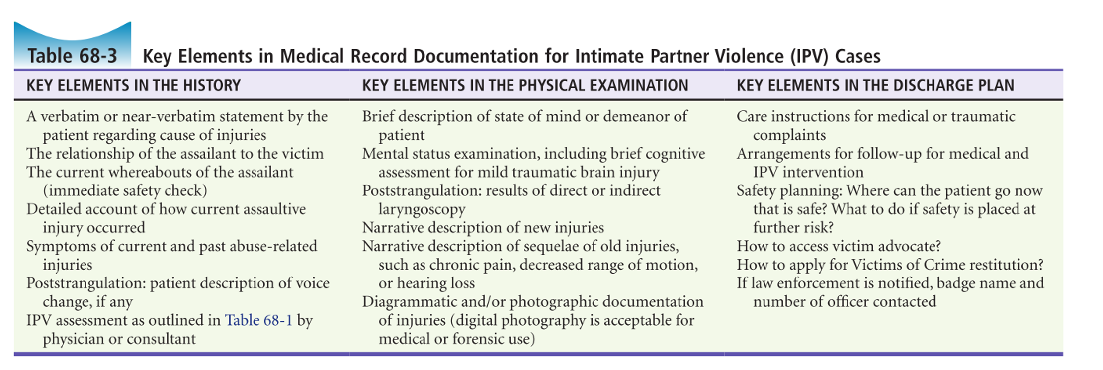 racgp domestic violence medicolegal documentation