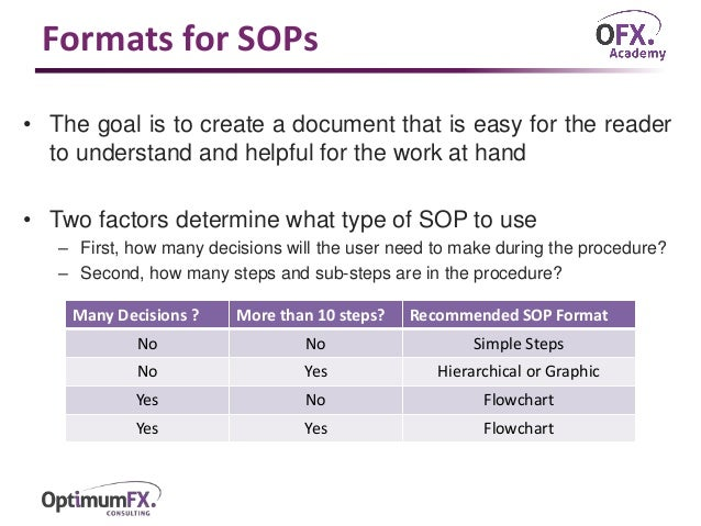 what is an sop document