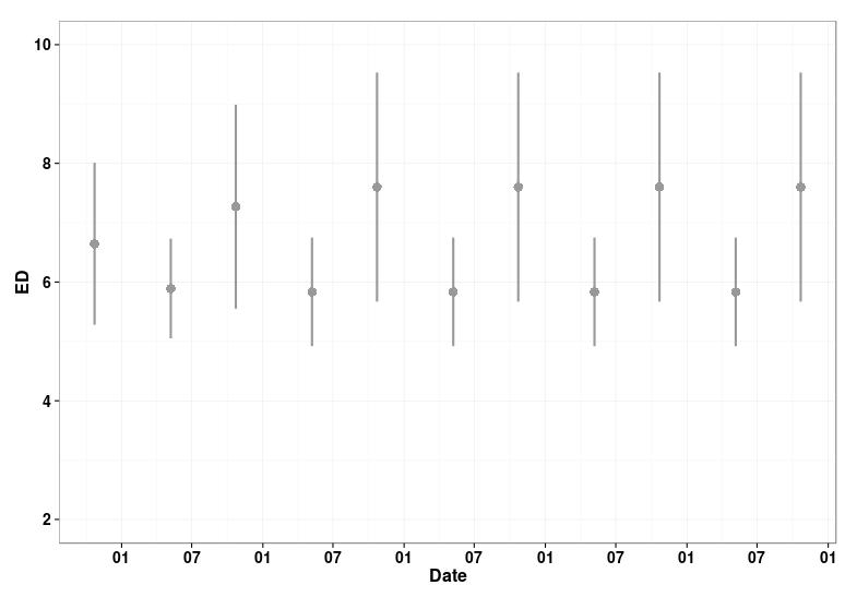 ggplot 2 documentation stat summary