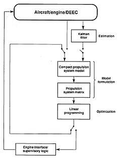 documentation flow chart example