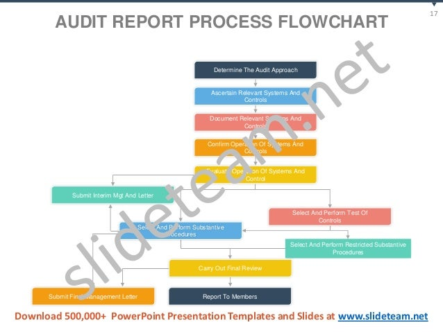 audit for systems procedures and document