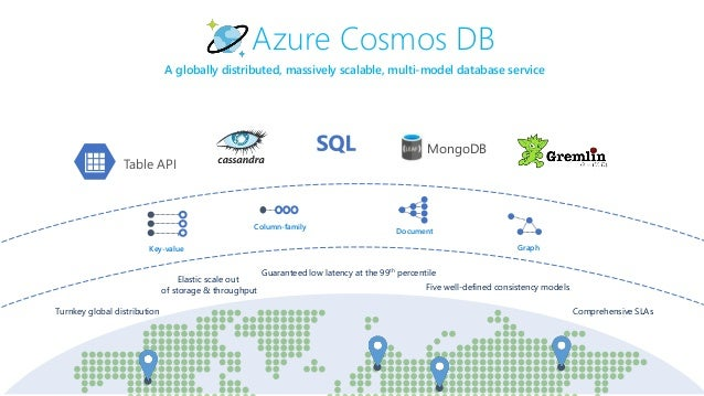 azure function cosmos db get document