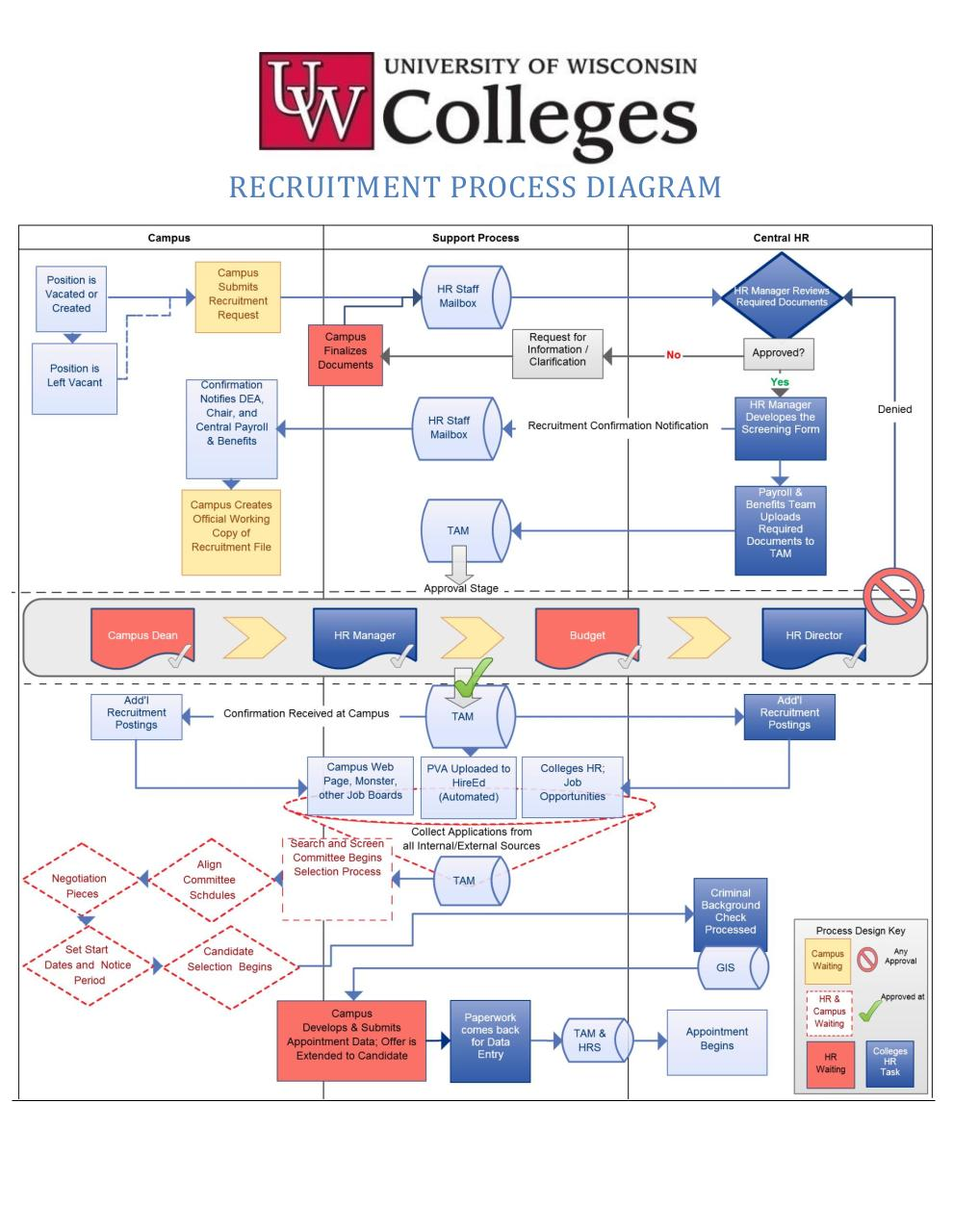 document review process flow diagram
