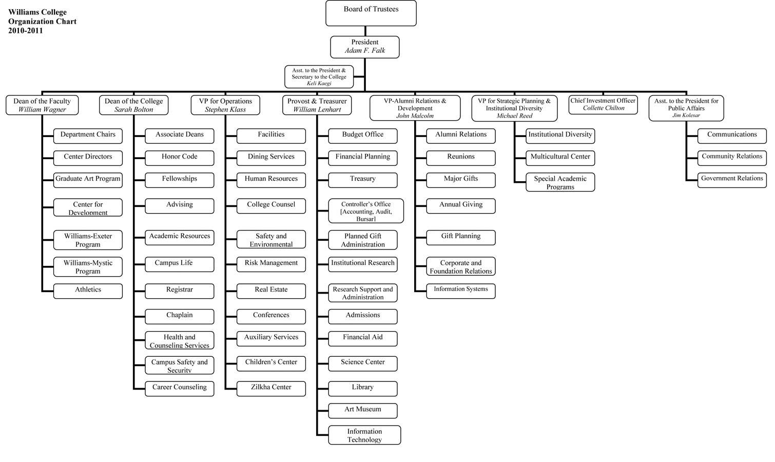 college board institutional documentation service