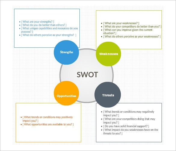 free swot analysis template word document
