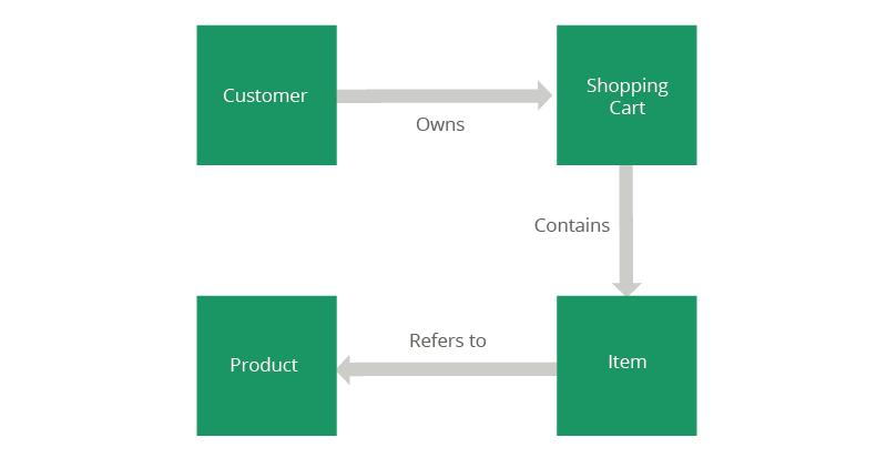rest api design document template