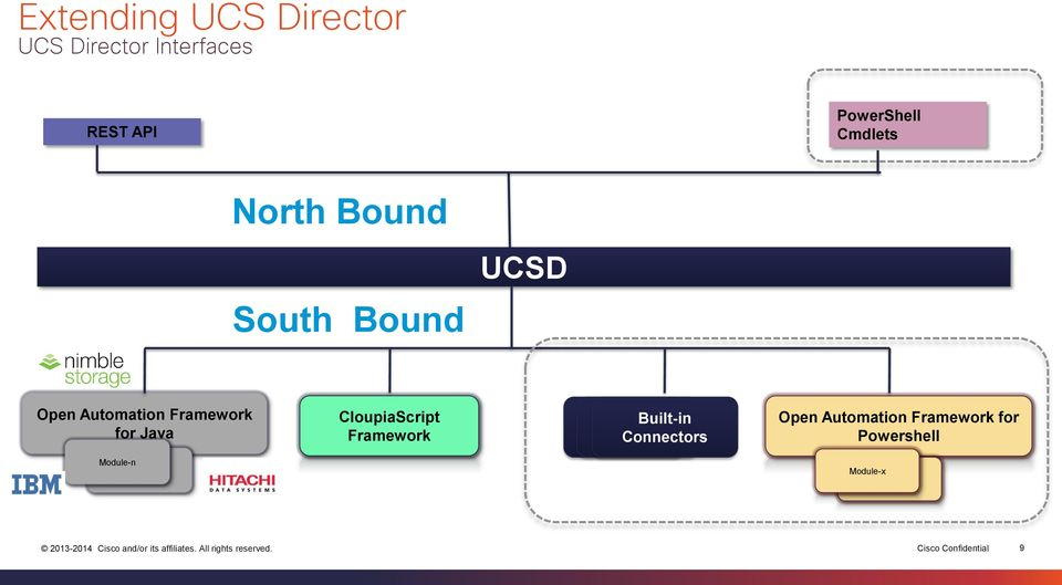 cisco ucs director documentation
