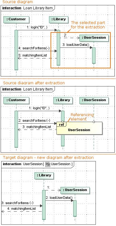 confluence rest api documentation template