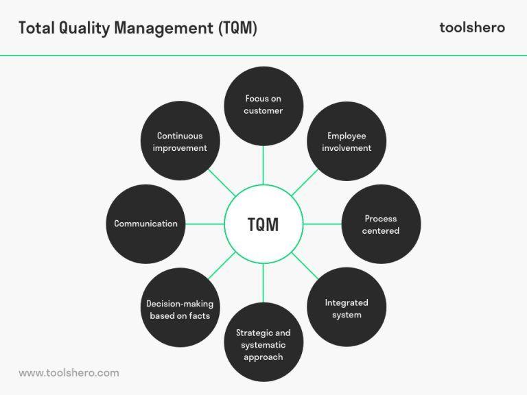 basic quality management document system salesforce