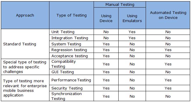 automation test plan sample document
