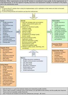 training documentation for stakeholder