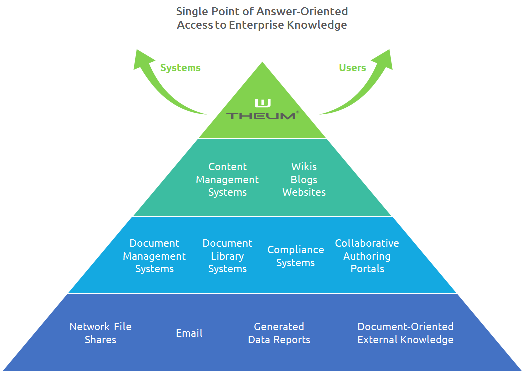 active knowledge systems document management