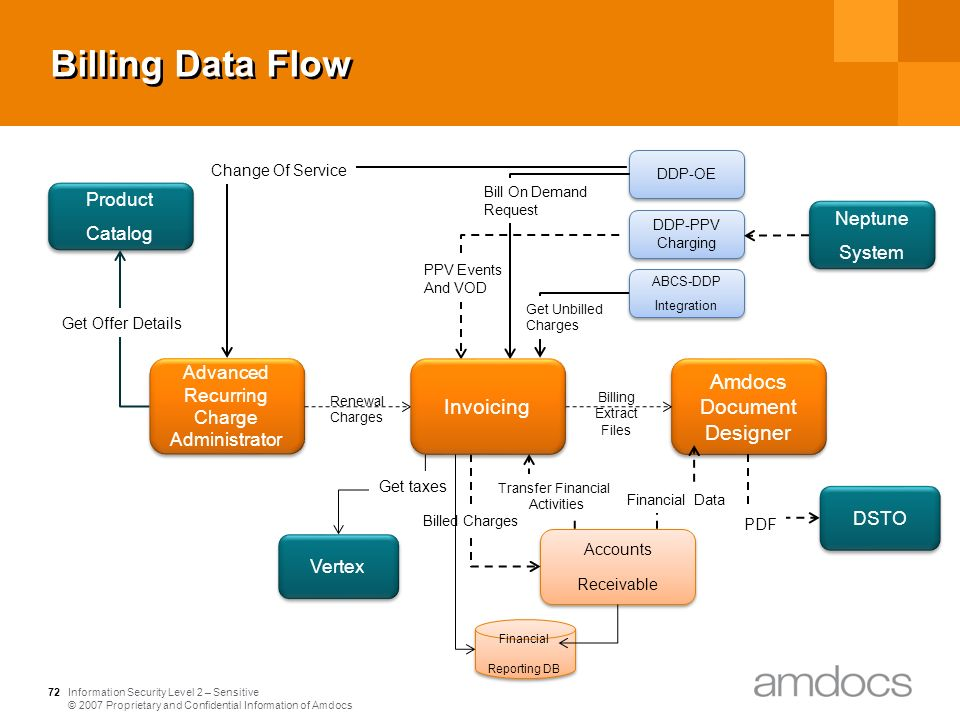 amdocs billing system documentation