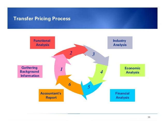 australia transfer pricing documentation requirements