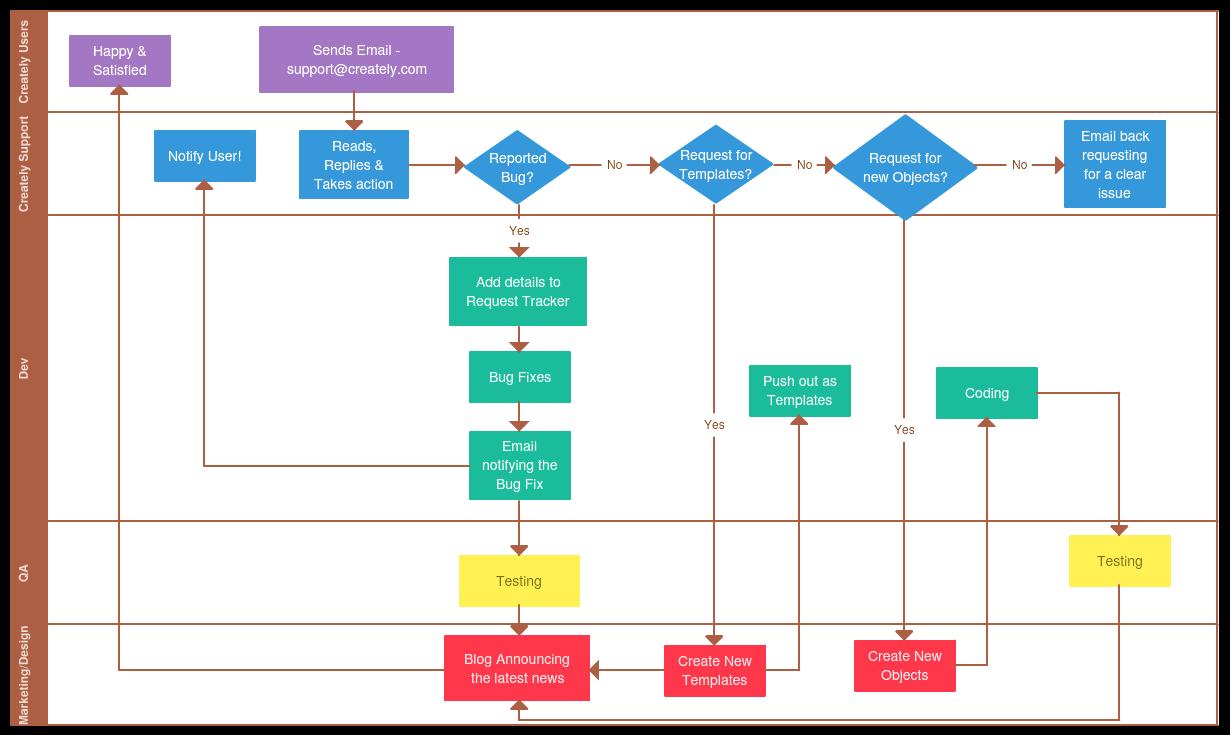 document management processes and procedures
