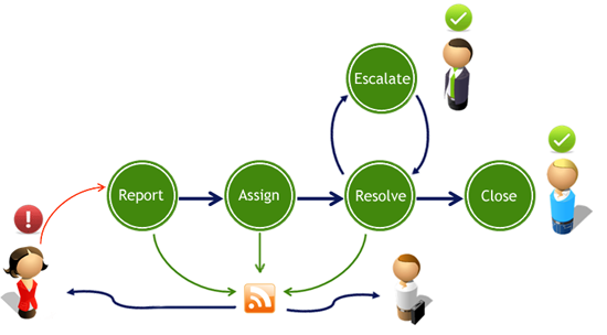 employee tracking system project documentation