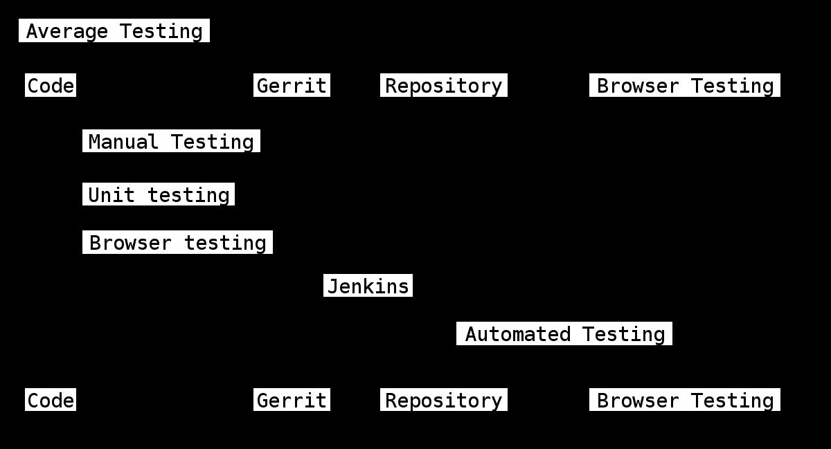 test strategy vs test plan document
