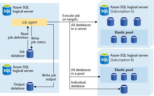oracle maintenance cloud documentation