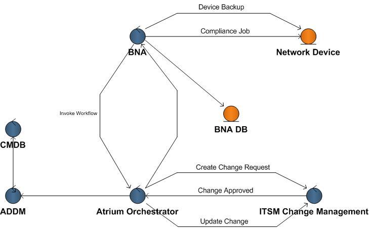 bmc addm 8.3 documentation