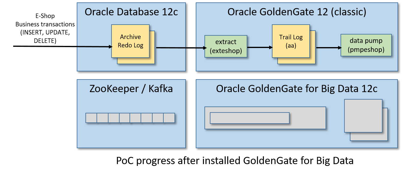 oracle goldengate for big data documentation