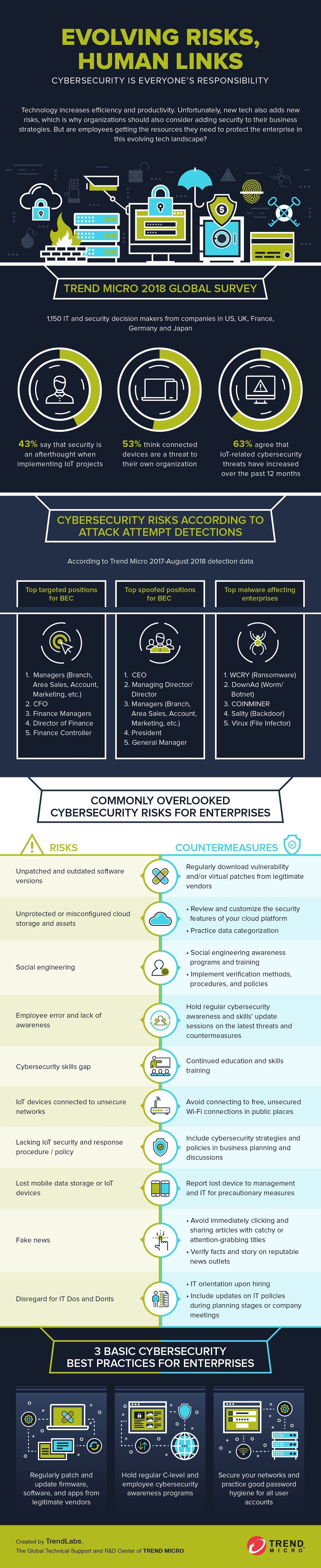 cybercrime and security documentation
