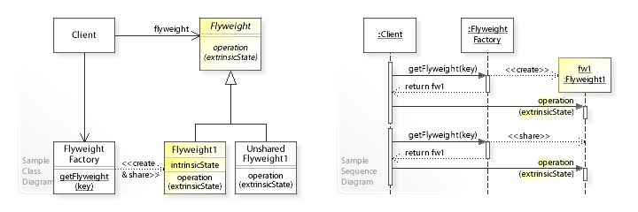 data dictionary in software design document