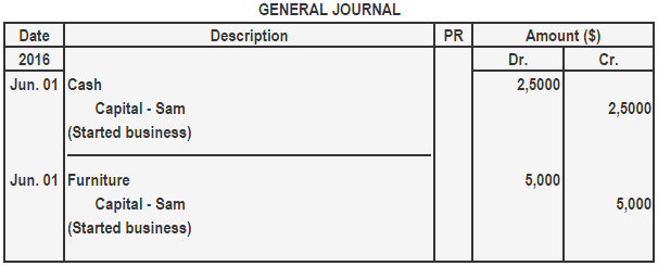 documentation of journal entries examples