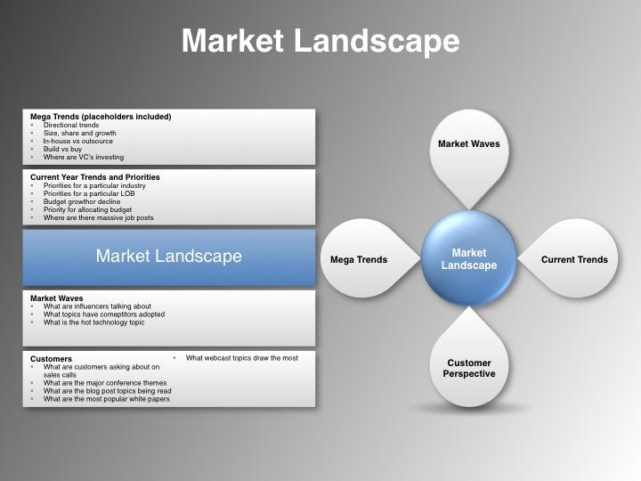 6 source document market appraisal