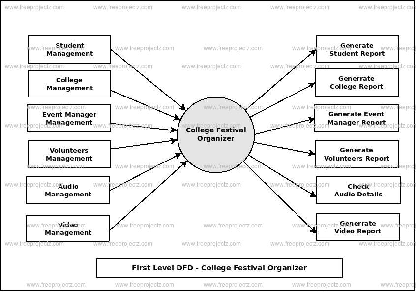 college management system documentation free