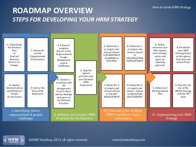 how to create a roadmap document