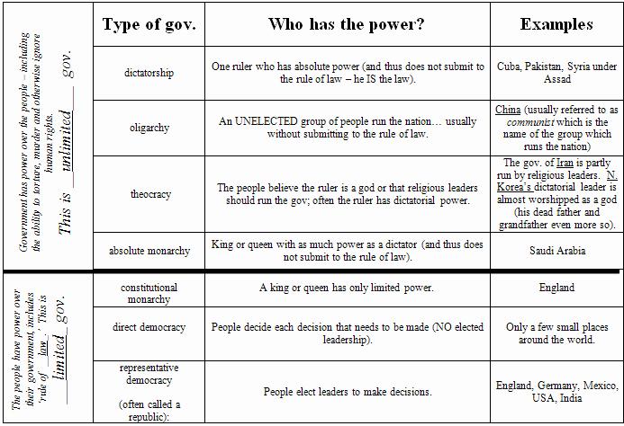 how to write a governance document