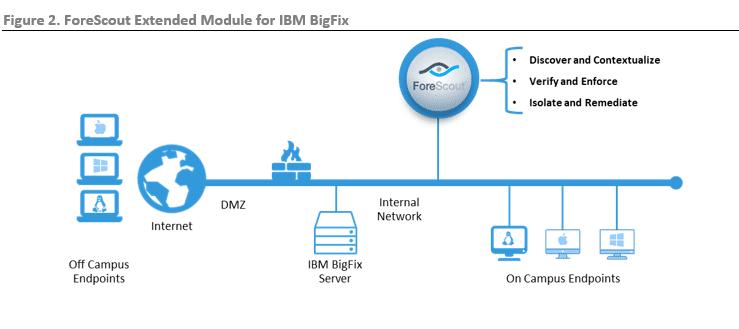 ibm bigfix patch management documentation
