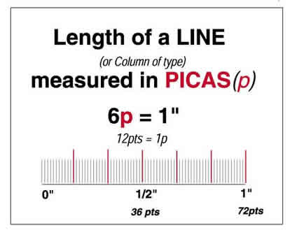 indesign new document picas to inches