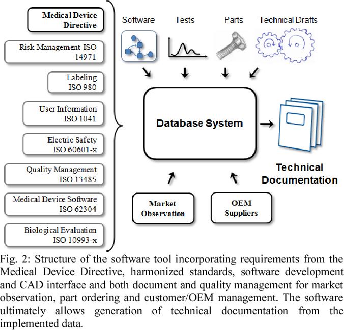 medical device document management software