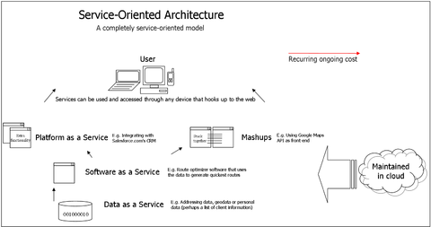 saas provider for office document creation
