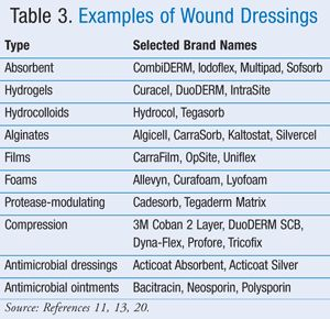 sample nursing documentation for wound care