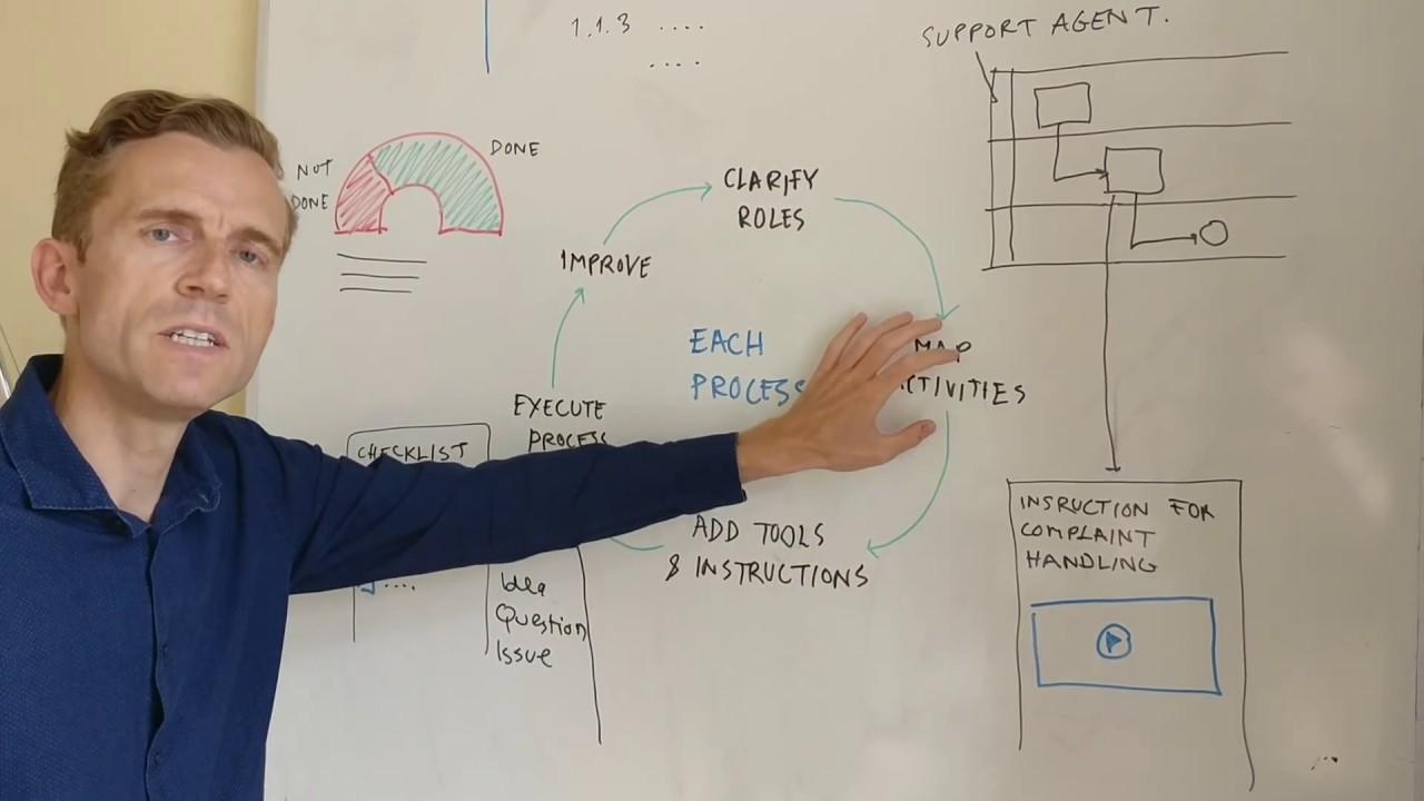 software process documentation tools