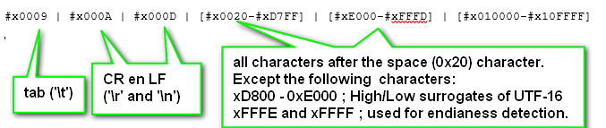 well formed xml document means it contains