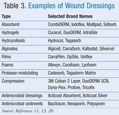 wound assessment documentation example
